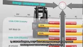 Электрические погрузчики Linde 386. Производительность и энергопотребление.(, 2014-02-19T08:10:13.000Z)