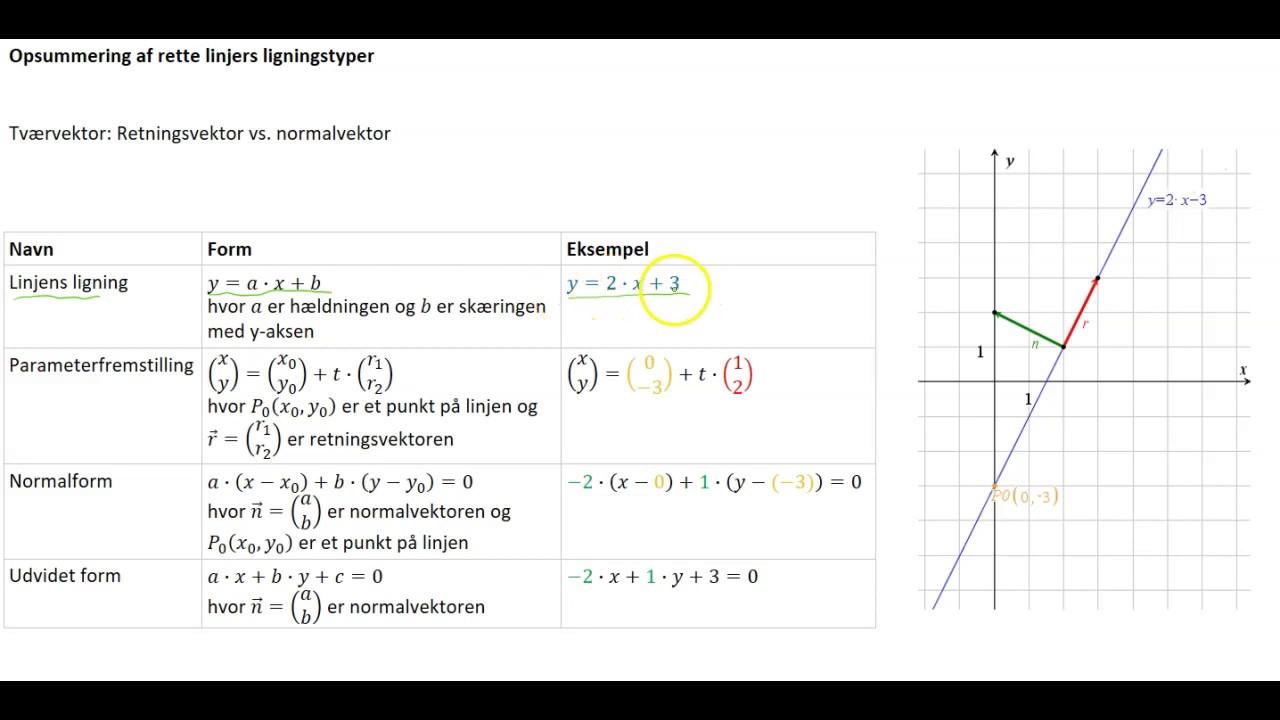 Ligning på normalform - Rette linjes ligninger