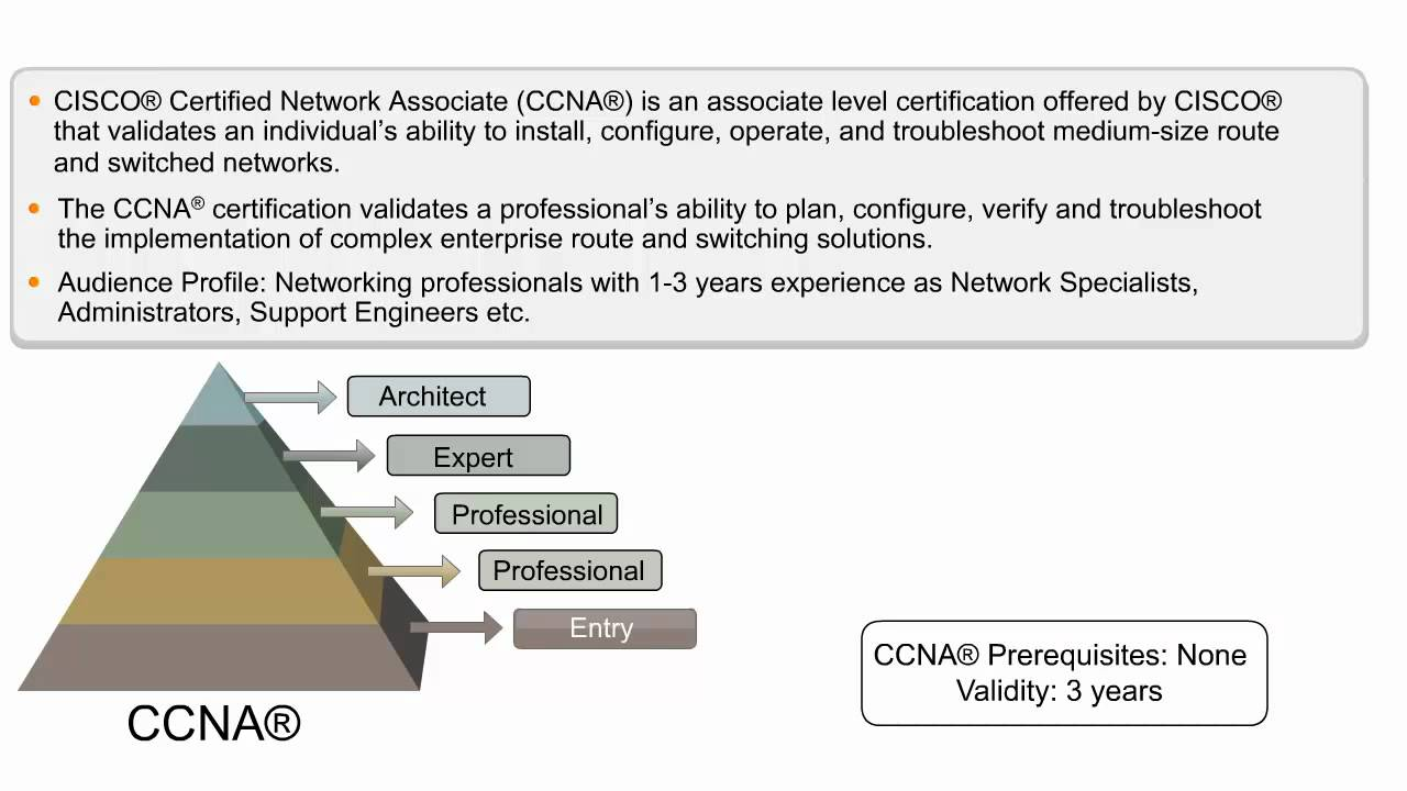 Ccna Certification Online Training Cisco Certified Network