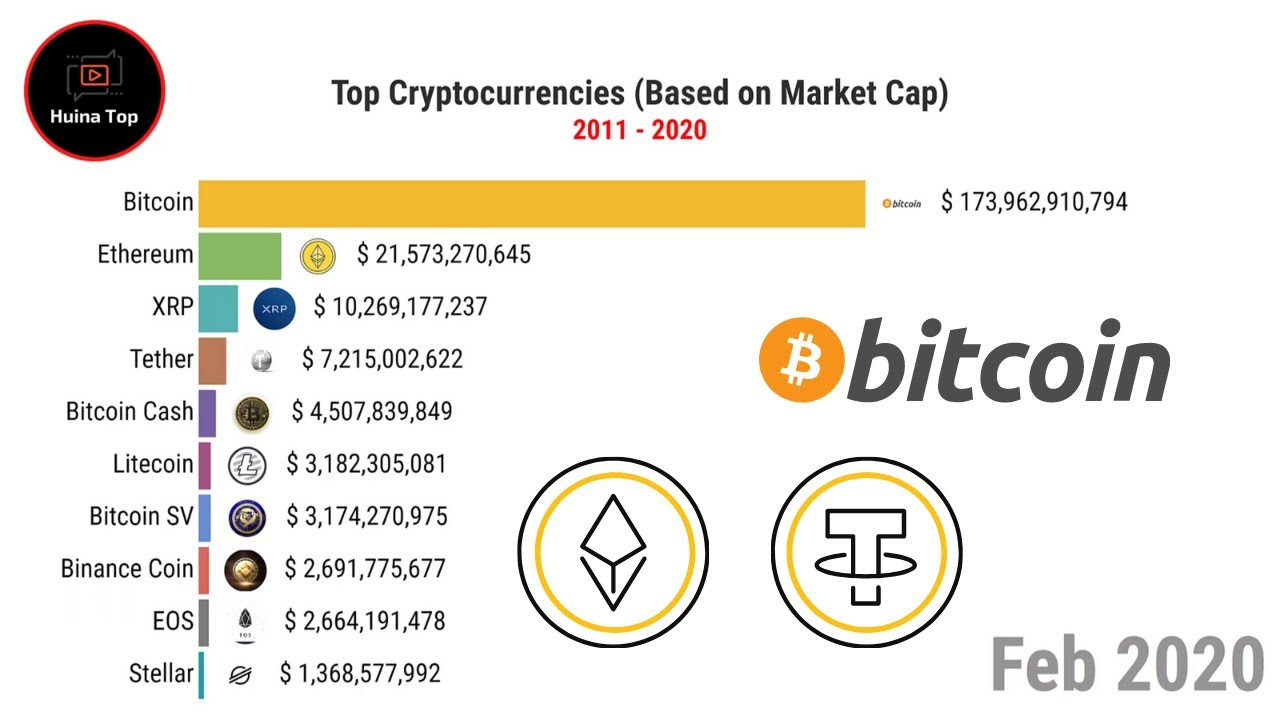 top cryptocurrency by market cap)
