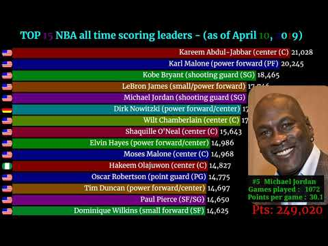 TOP 15 NBA All Time Scoring Leaders 2019- Total Number Of Points Scored As Of April 10, 2019