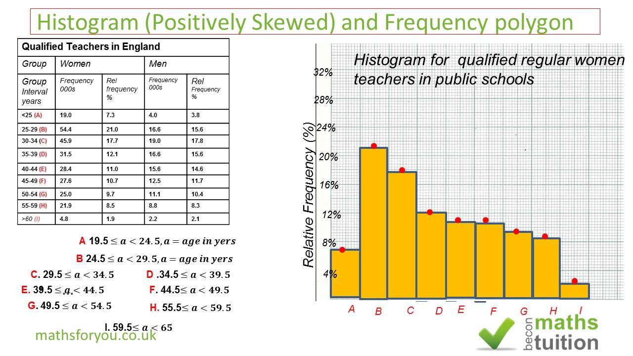 difference between a histogram and a bar chart