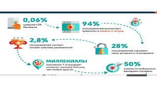 видео Реклама в интернете: виды, стоимость и эффективность