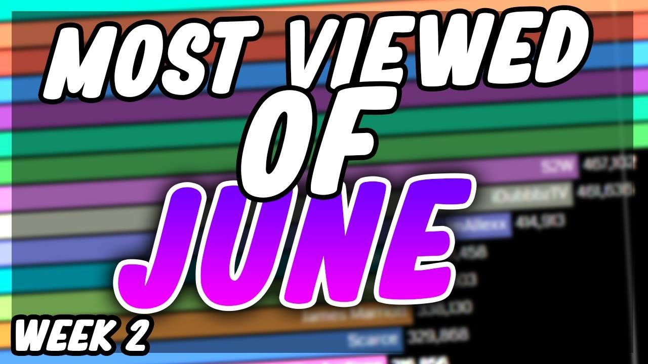 Most Viewed Commentary Channels of June 2020 (Week 24)