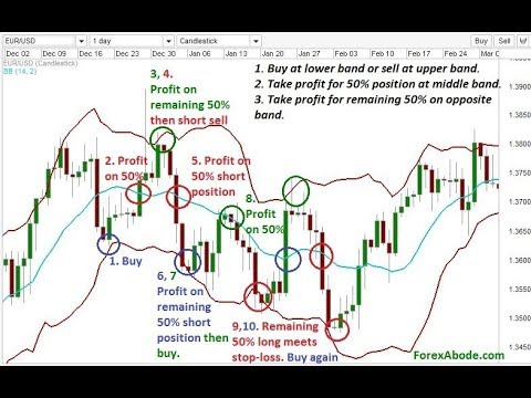 Bollinger bands default settings