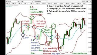 Master Bollinger Bands in Just One Class