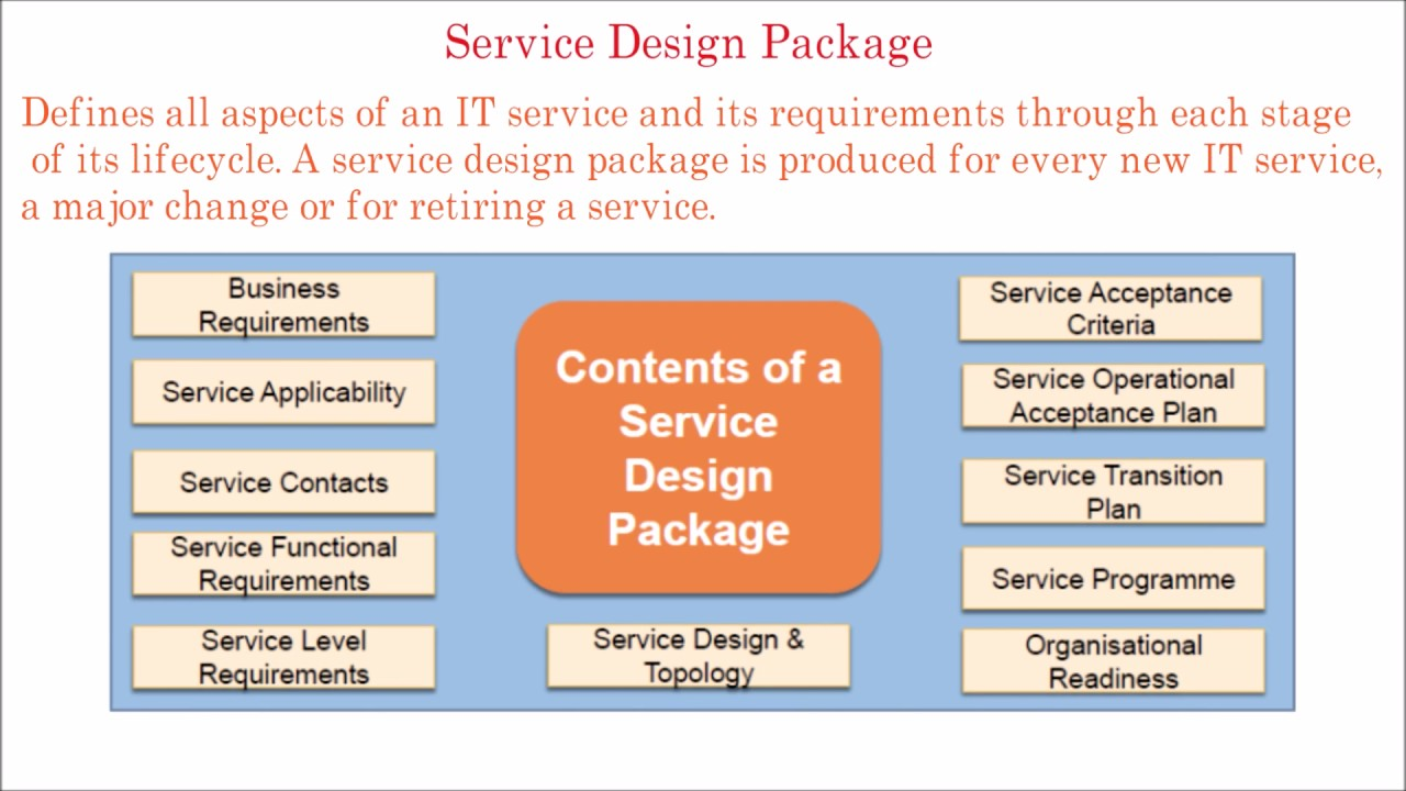 16 itil tutorial service design package youtube itil tutorial service design package malvernweather Gallery
