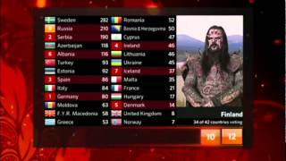 Mr Lordi - Finland Eurovision 2012 Voting