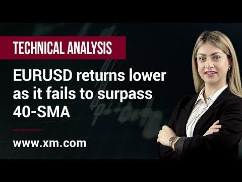 Technical Analysis: 26/03/2019 - EURUSD returns lower as it fails to surpass 40-SMA