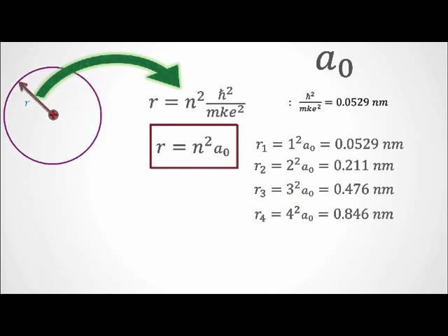 نموذج بور لذرة الهيدروجين 3 مما تتكون الذرة Mp4 Youtube