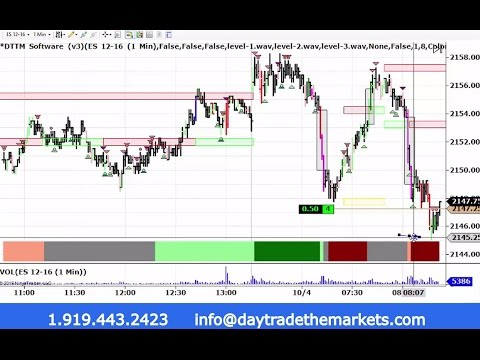 Live Day Trading Emini S&P 10-4-2016