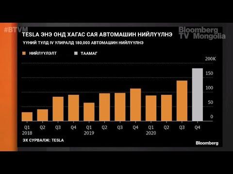 """""""Tesla""""-ийн ашиг 5 улирал дараалан өсөж, дээд цэгтээ хүрлээ"""