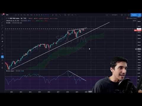 Trading Bitcoin - Why You Should Chart DXY, Shorting Bitcoin, And Analyzing S&P500 Dump  - Episode 4