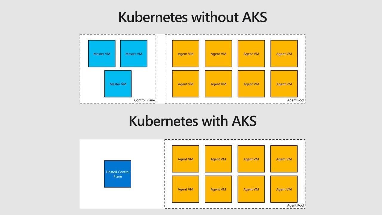 Managed Kubernetes in Azure with AKS - THR3073