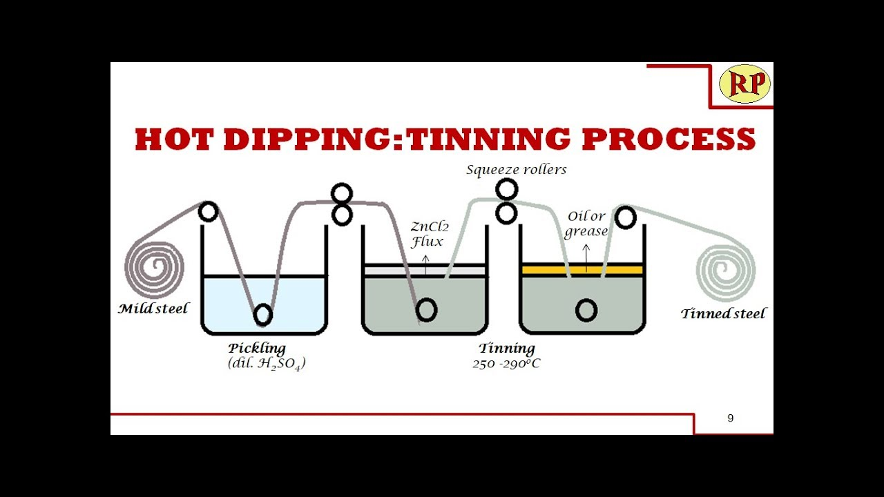 Tinning process:Hot dipping (Corrosion control)