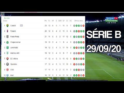 Tabela Do Brasileirao Serie B 2020 Hoje 12ª Rodada Classificacao Do Brasileirao 29 09 2020 Youtube