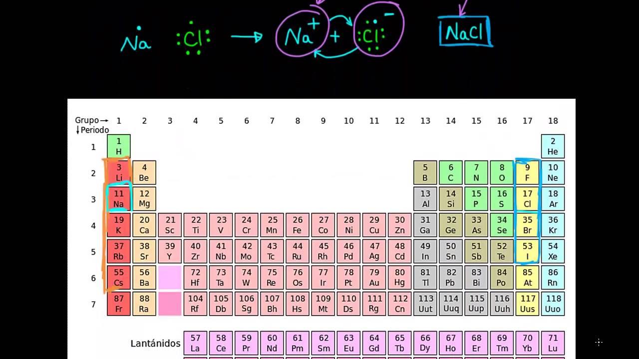 Enlaces I U00f3nicos  Covalentes Y Met U00e1licos