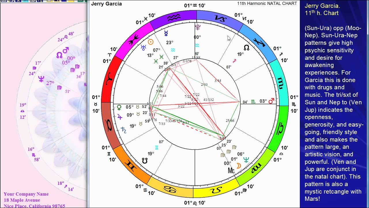 Astrology Birth Chart Of Jerry Garcia Youtube