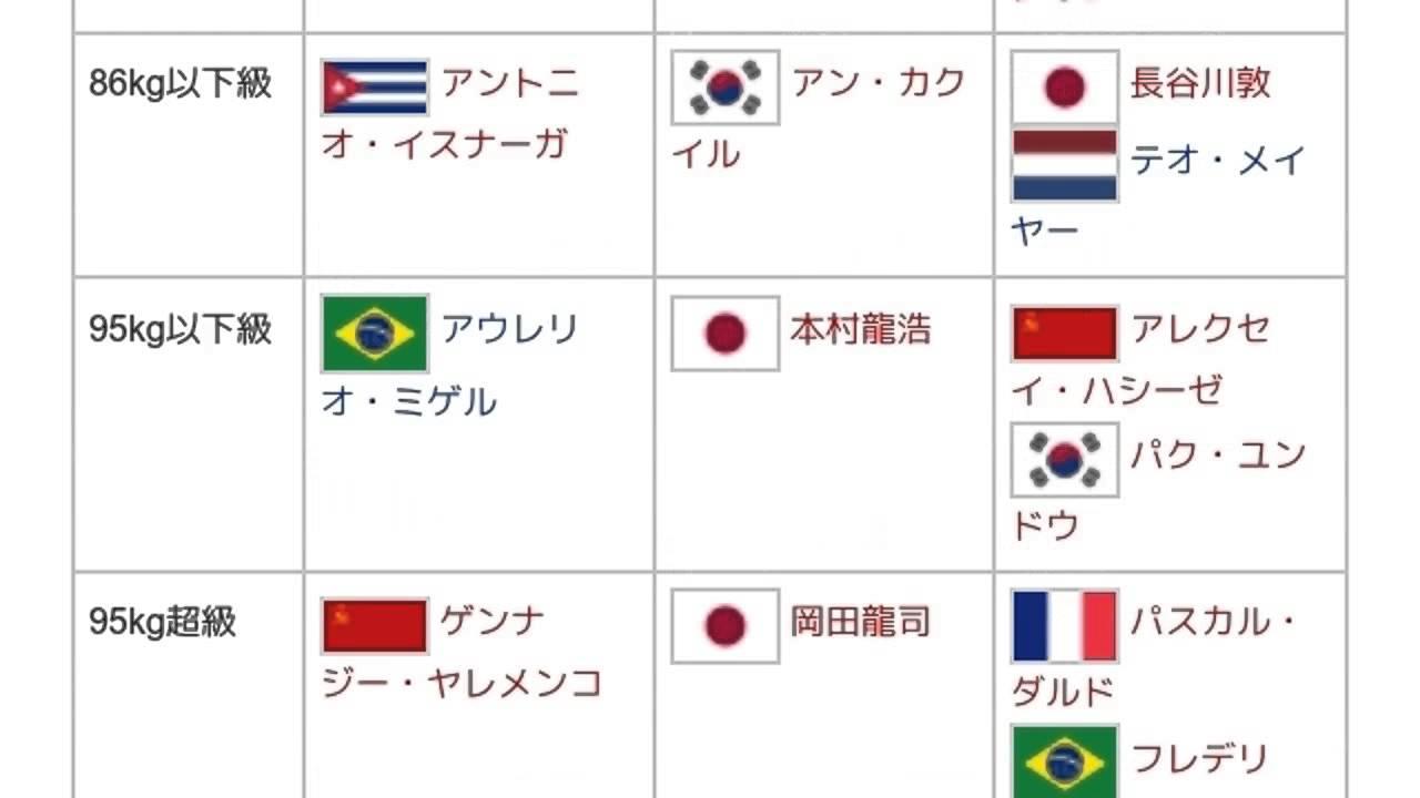 1983年世界ジュニア柔道選手権大...