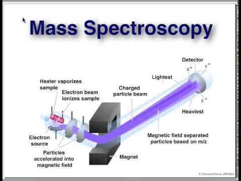 Organic Chemistry - McMurry Chapter 12: IR & Mass Spectrometry