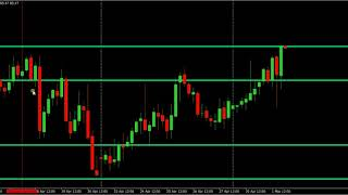 4H strategy for forex trader