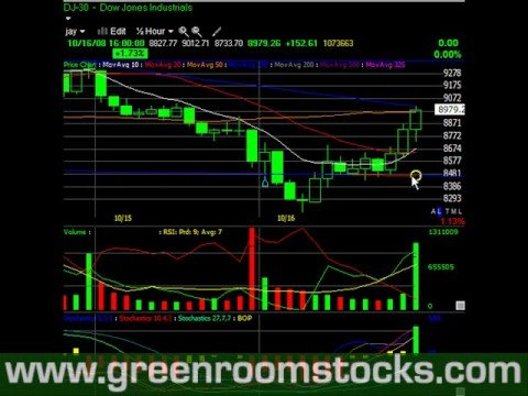 Stock Market Video Update 10/16/08 - As The Volatility Continues