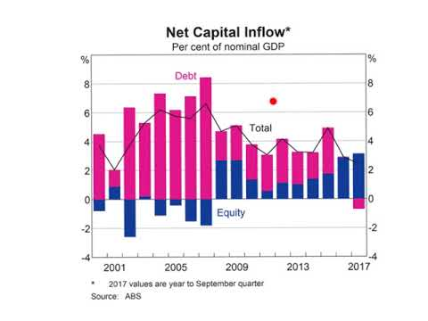 17c: What makes up the balance of payments and why does it matter?