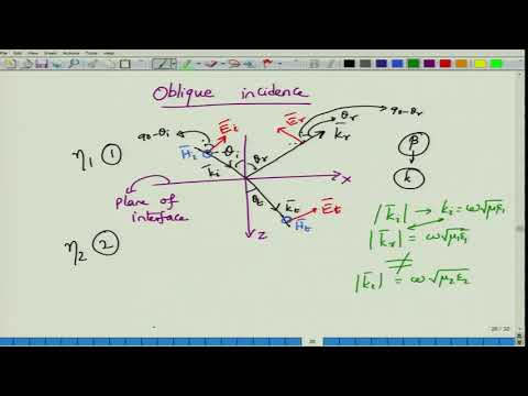 Lecture 49-Oblique incidence of plane waves