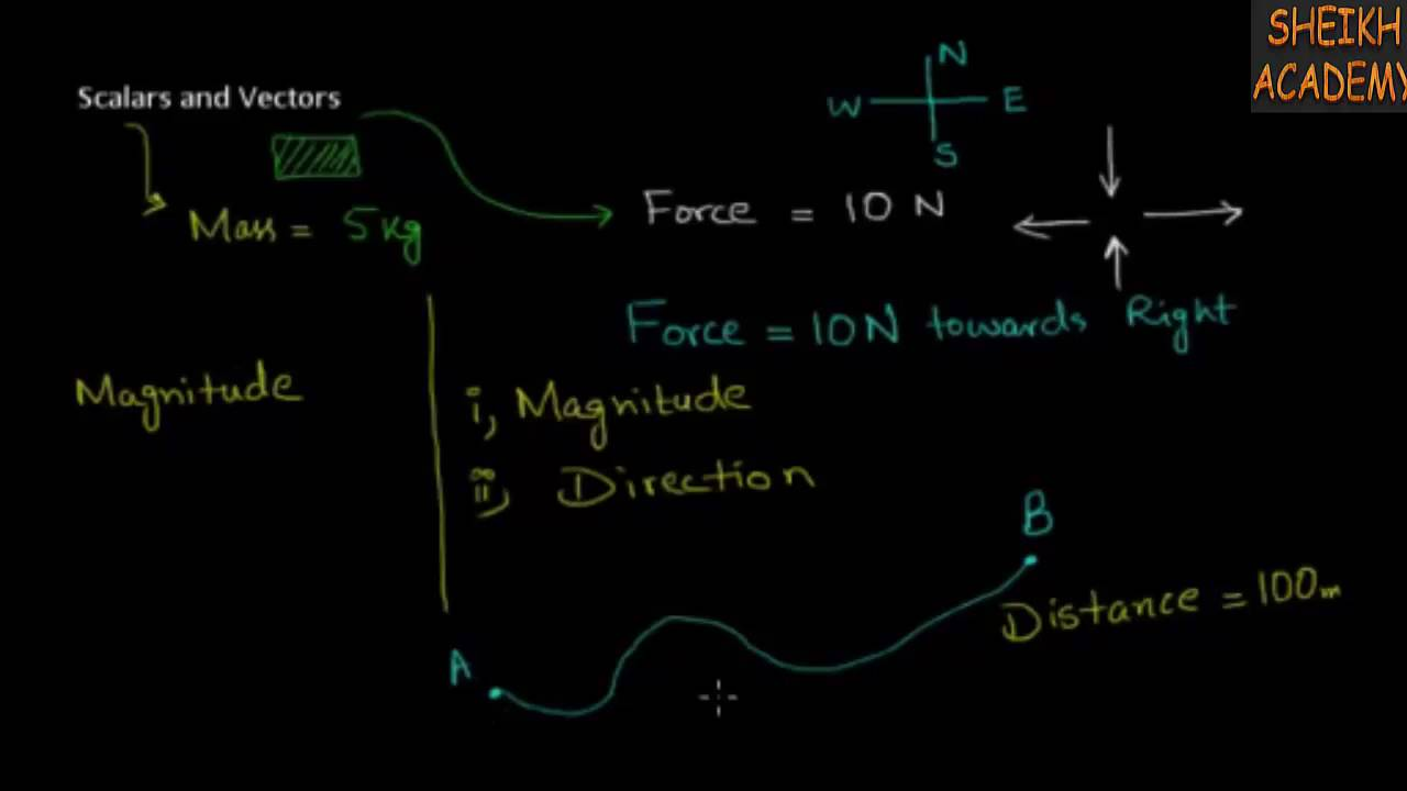 Fsc 1st year Physics Chapter 2 Scalars and Vectors in Urdu/Hindi