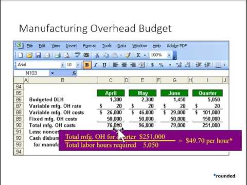 Budget 5 - Manufacturing Overhead Budget - YouTube