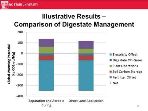 Life-Cycle Modeling of Anaerobic Digestion
