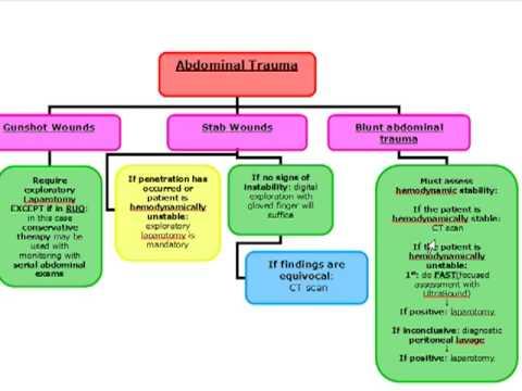 BLUNT ABDOMINAL TRAUMA(Surgery algorithm)