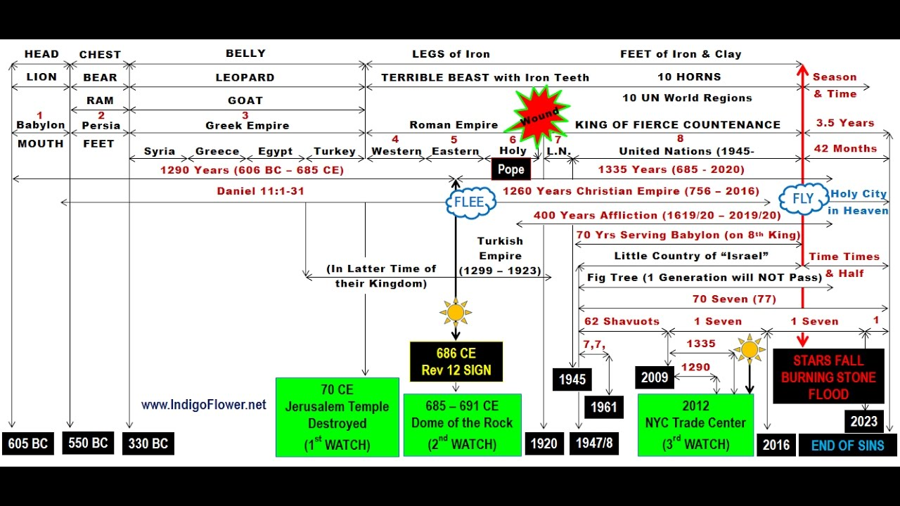 Full bible end times chart for languages also youtube rh