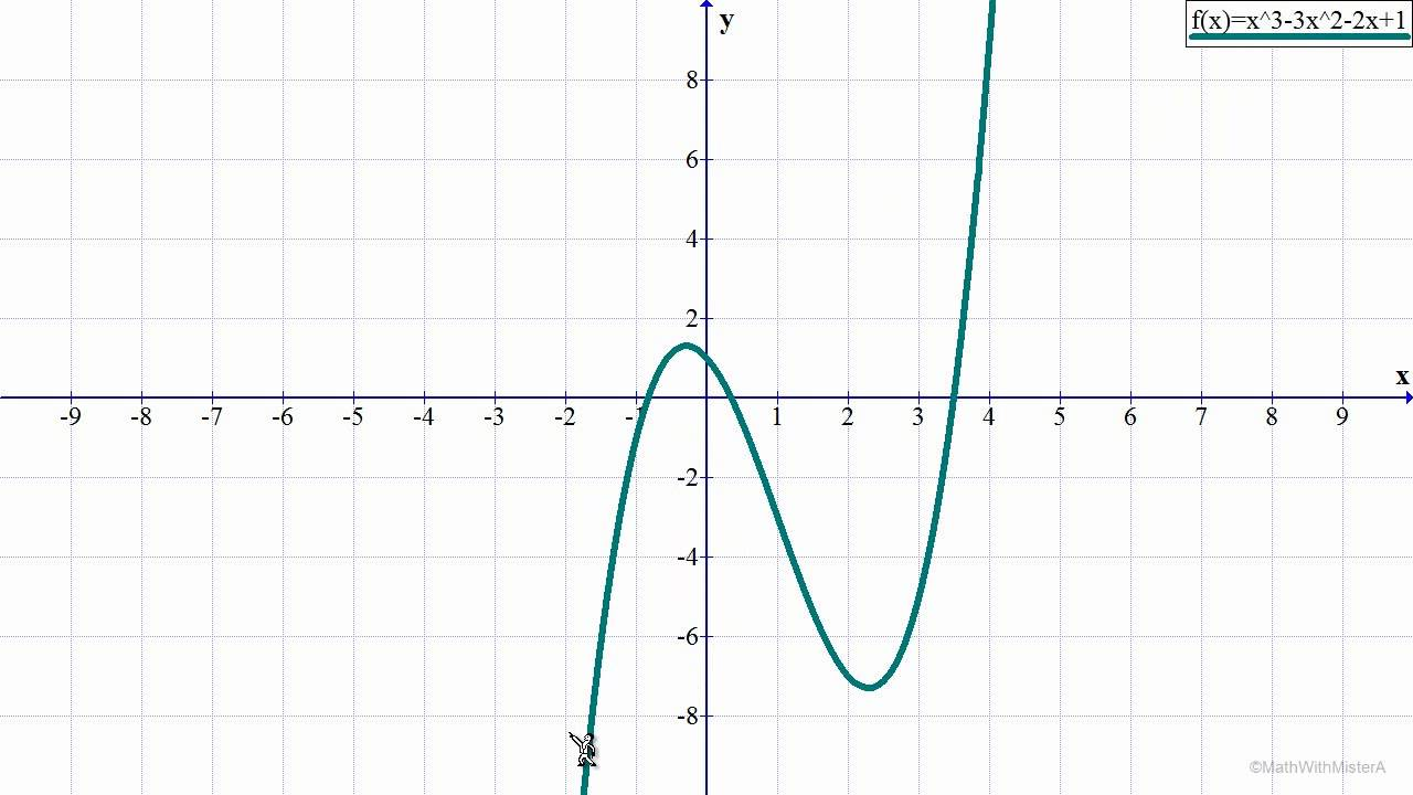 graphs of polynomial functions youtube