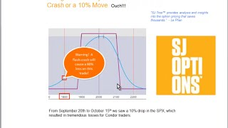Option Trading Strategy - What is Probability of Profit (POP)?