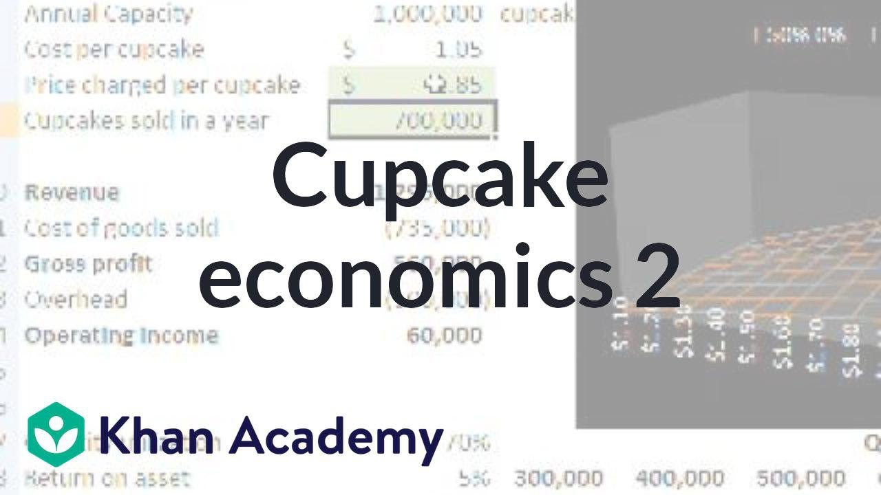 Cupcake economics 2 | Inflation | Finance & Capital Markets | Khan Academy
