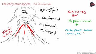 GCSE Chemistry The Earth's atmosphere (Edexcel 9-1)