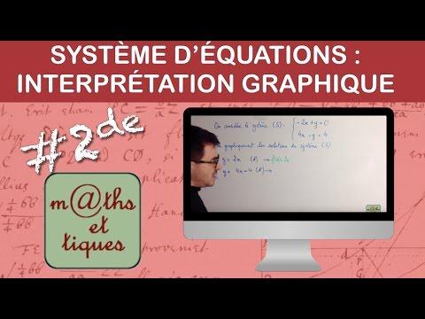 Interpréter Graphiquement Les Solutions D'un Système - Seconde