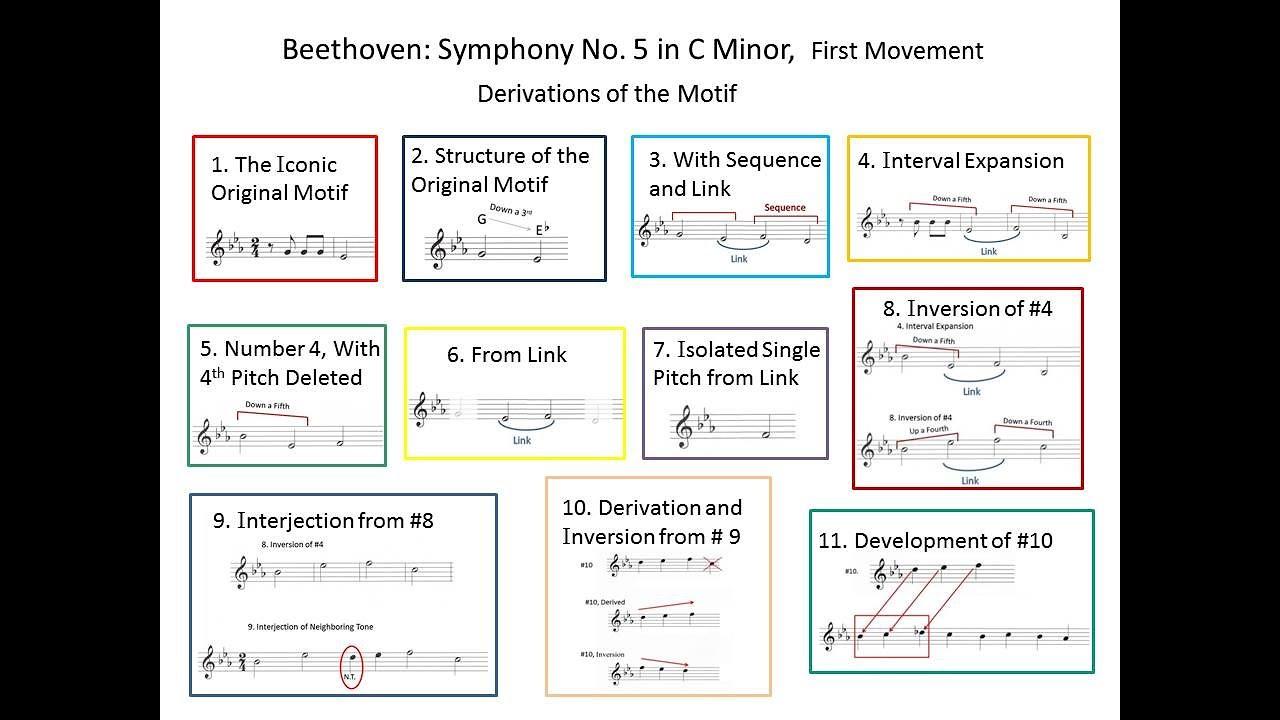 Beethoven, 5th Symphony, Music Analysis by R Richard Trevarthen
