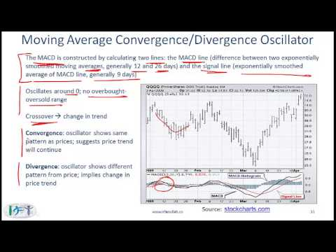 2015 CFA Level I Quant: Technical Analysis Lecture 2