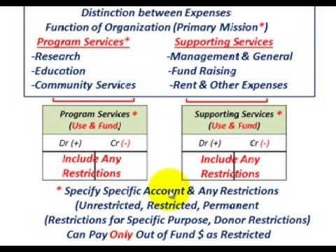 Not For Profit Accounting (Voluntary Health & Welfare Organizations, Basic Understanding, Etc.)