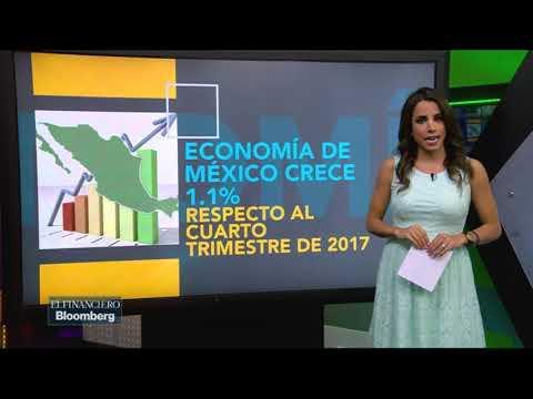 Economía de México crece 1.1% respecto al 4T2017