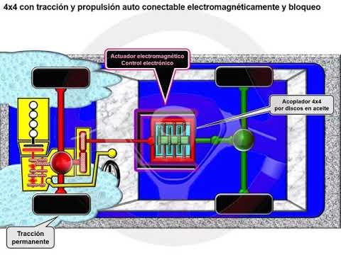 Tipos de tecnología 4x4 o de transmisión integral (7/18)