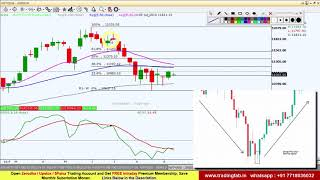 Nifty Intraday Trading Strategy 17 09 19 | Saudi Aramco Drone Attack | 20DEMA Support Level