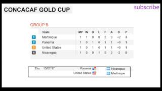 Concacaf gold cup 2017 Results standings