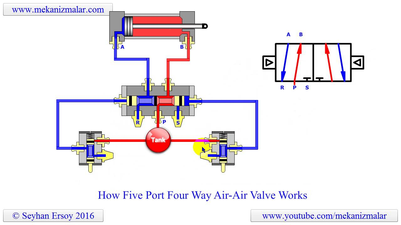 How Five Port Four Way Air Air Valve Works