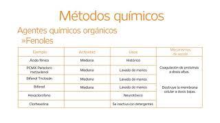 3.3 Métodos químicos