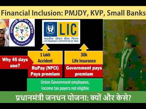 L1/P8: Financial inclusion: PMJDY, KVP, Rupay, Small Banks-Payment Banks