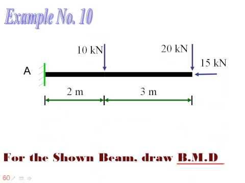 مبادئ التحليل الانشائي 3 - القوى الداخلية في الكمرات