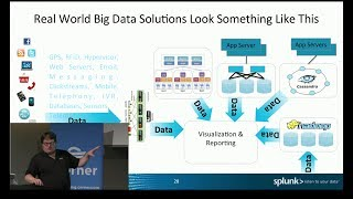 Big Data Architecture Patterns thumbnail